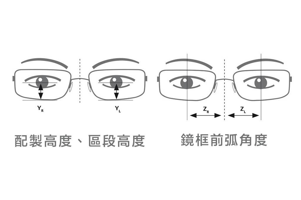 蔡司的瞳孔訂位裝置在短時間之內,即可通過 iPad 捕捉所有鏡片必要的參數